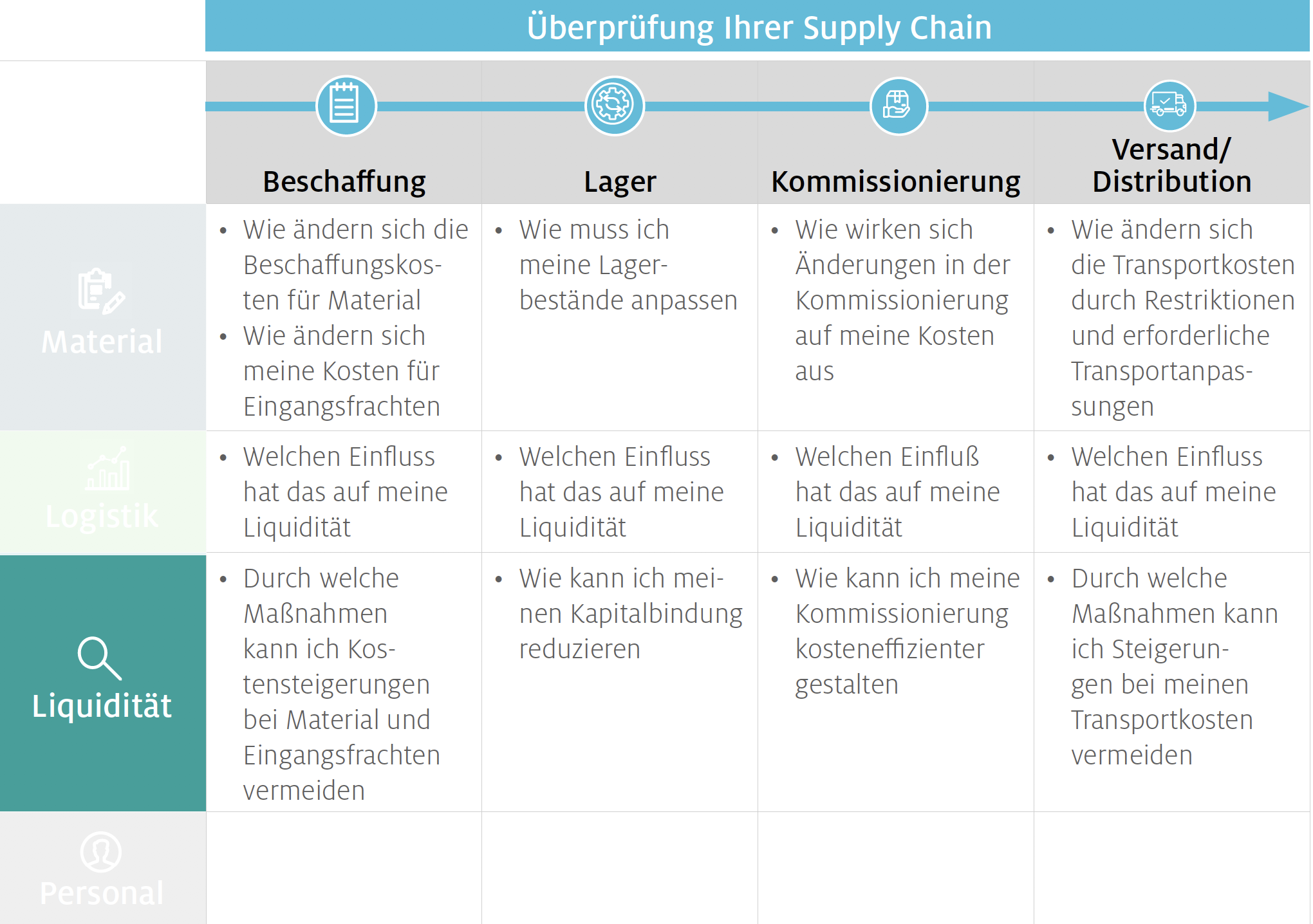 Liquidität in der Supply Chain sicherstellen