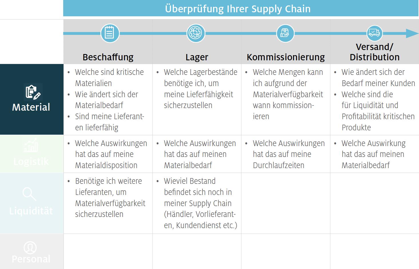 Material – Schaffen Sie Transparenz entlang Ihrer gesamten Supply Chain