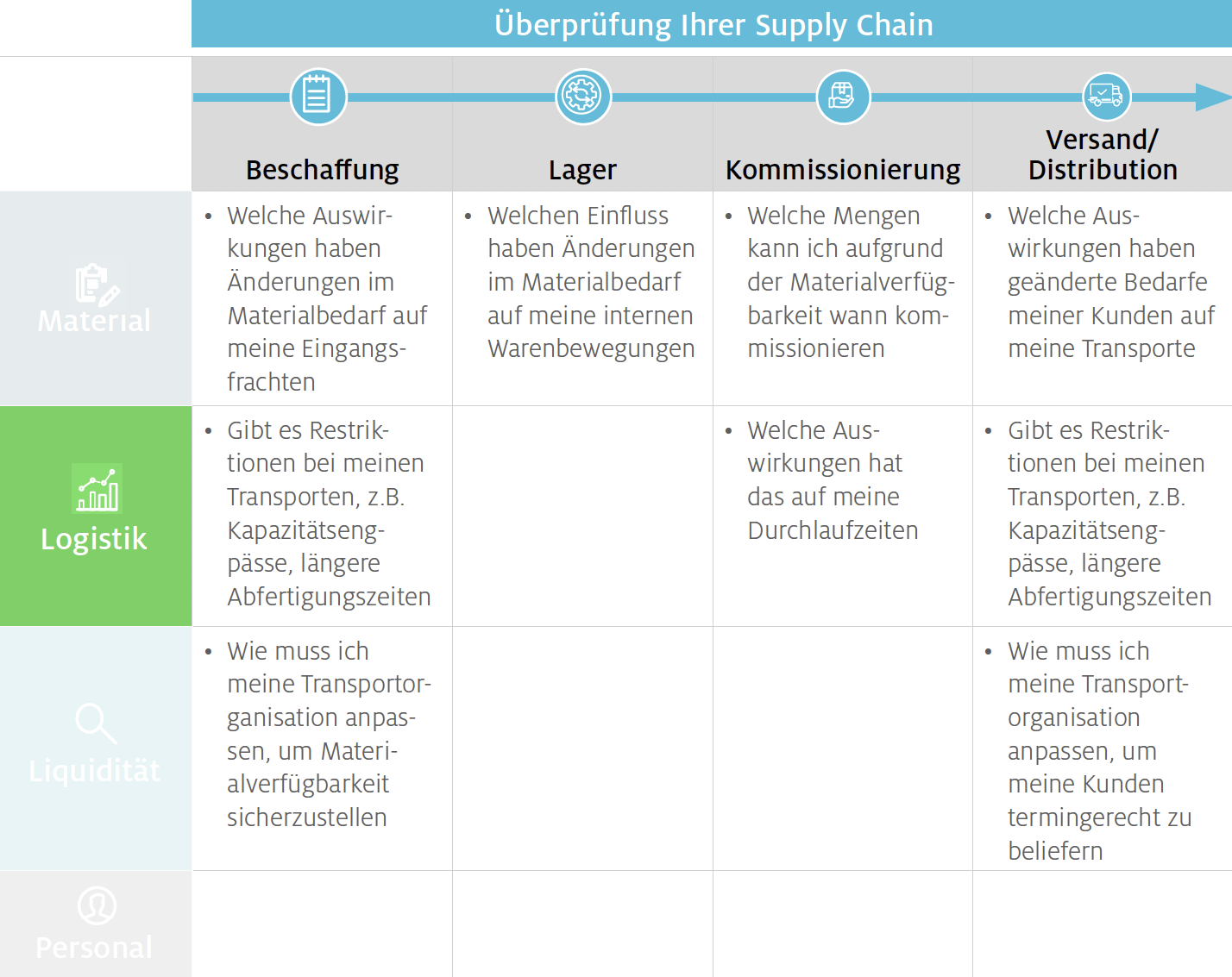 Logistik – stellen Sie ausreichende Transport-Kapazitäten sicher